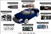 부산시, 4차산업혁명 시대 글로벌 첨단소재 중심도시로 도약