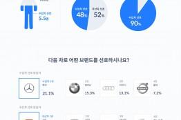 """""""운전자의 55%, 다음 차로 국산차보다 수입차 선호"""""""
