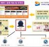 중국 청도에서 음란사이트를 운영한 운영자·프로그래머·서버관리자 등 일당 검거